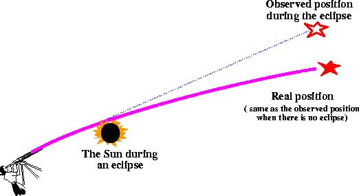 total solar eclipse diagram. a total solar eclipse.