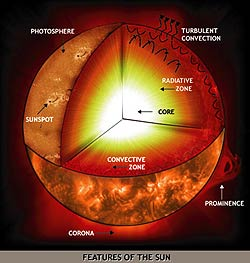 The interior of the sun consists of three major zones, each with its own unique properties. (Courtesy:  Berkeley - SSL)