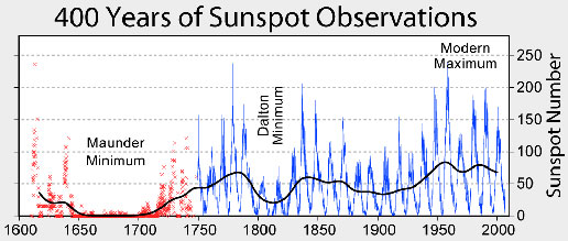 The sunspot cycle during the last 400 years.