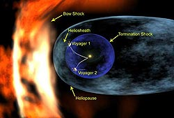 Figure 1: A sketch of the heliosphere.
