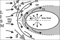 Figure 2: A sketch of the main parts of the heliopause (Courtesy:  Mike Gruntman 2001 )