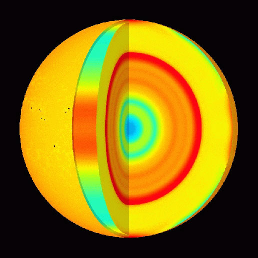 A model of the solar interior  based on data from a solar seismometer. The hot core is false-colored blue to turquoise to highlight its changing properties. (Courtesy - SoHO)
