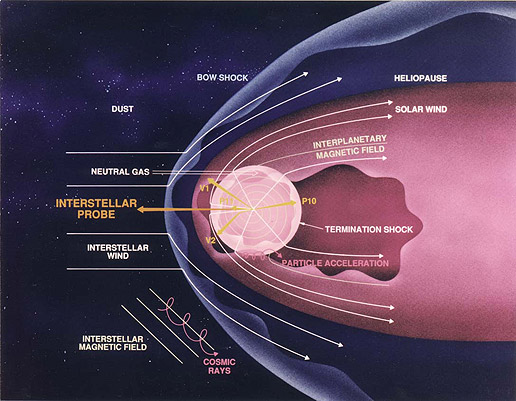 Figure 1:   A diagram of some of the main components of the heliosphere.