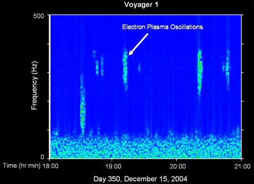 Figure 4:  Frequency-time spectrogram showing plasma oscillations preceding termination shock crossing by Voyager 1. (Courtesy NASA/Voyager)