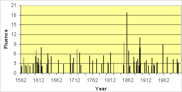 Ice core data showing the 'spikes' registered for significant solar radiation storms. The tallest one is for the September 2, 1859 'superstorm'.