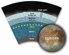 Cross section of Europa'a core