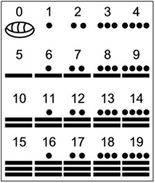 Mayan system of numbers