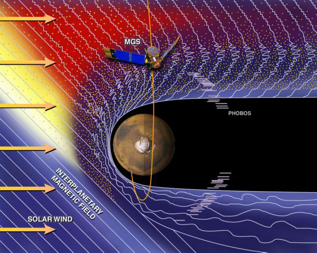 magnetic field nasa.gov - photo #27