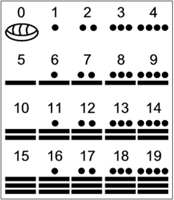 Figure 1 - The Mayan numbers from 0-20