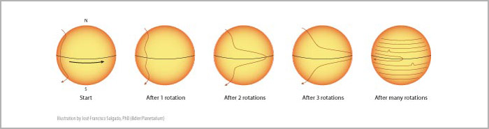 Figure 2: Diagram of the rotation of the Sun