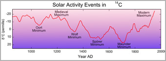 Solar Activity Events